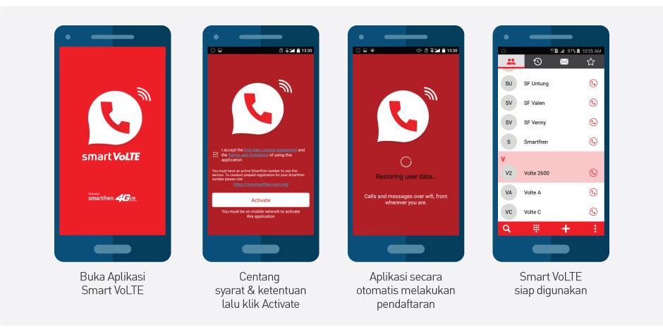 solusi nomor smartfren tidak bisa sms dan telpon